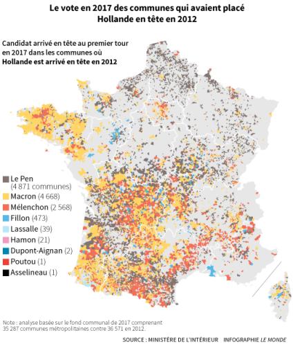 Parmi les communes où François Hollande était arrivé en tête au premier tour en 2012, Marine Le Pen et Emmanuel Macron en récupèrent un nombre quasiment équivalent, tandis que Jean-Luc Mélenchon est premier dans 2 568 d'entre elles.Les communes du grand sud-ouest et de la Bretagne où le candidat socialiste était arrivé premier ont, en 2017, très majoritairement mis M. Macron en tête et, dans une moindre mesure, M. Mélenchon.