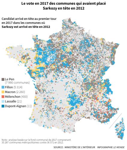 Les communes qui avaient placé en tête M. Sarkozy sont plus nombreuses à voter Le Pen (7 990) que Fillon (5 314). M. Fillon récupère surtout des communes situées dans l'ouest de la France mais aussi dans l'ancienne région de la Basse-Normandie, en Lozère et en Haute-Loire, ainsi que dans les communes frontalières de la Savoie et du Doubs. Loin derrière, M. Macron arrive en tête dans 2 260 communes favorables à M. Sarkozy en 2012, notamment dans des municipalités des Pays de la Loire et de Bretagne.